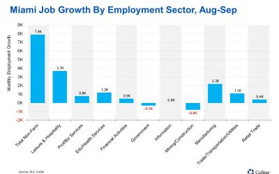 Miami Adds 8,000 Jobs in September